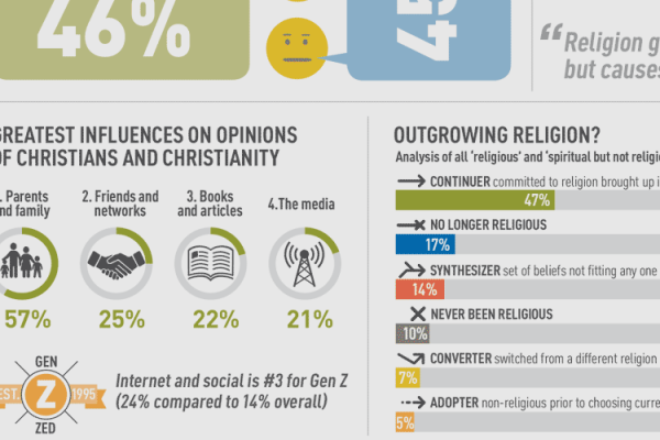 McCrindle Faith & Belief Infographic